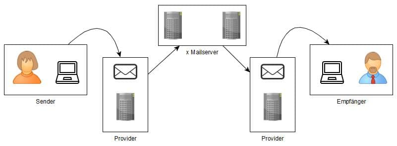 E-Mail unterwegs