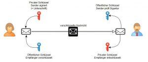 E-Mails signieren und verschlüsseln
