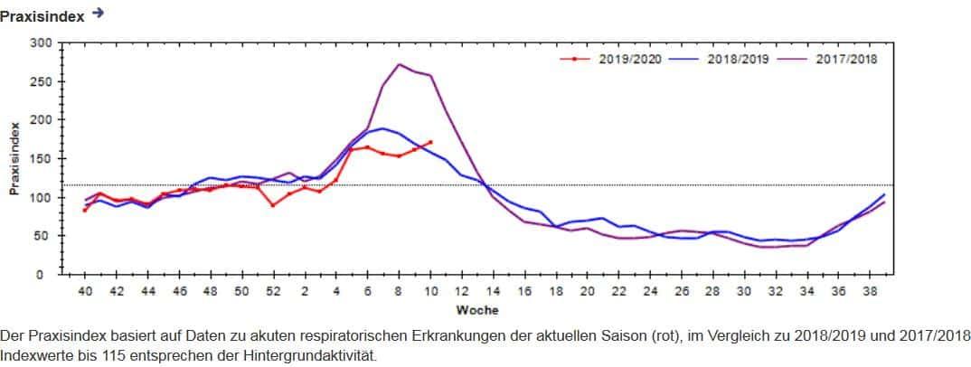 Grippewellen 2017 bis 2020